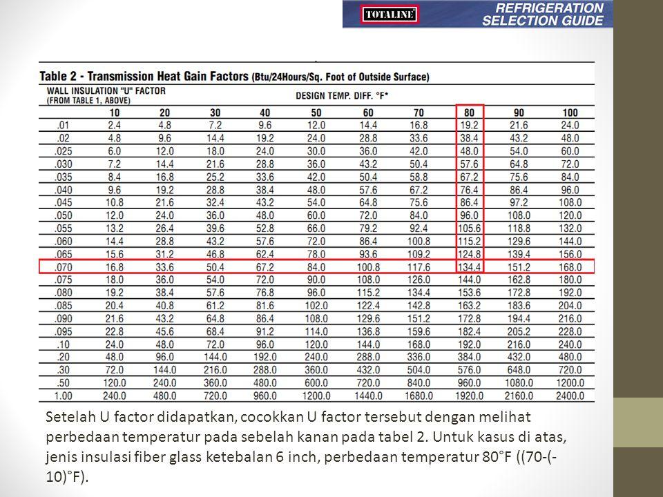 Setelah U factor didapatkan, cocokkan U factor tersebut dengan melihat perbedaan temperatur pada sebelah kanan pada tabel 2.