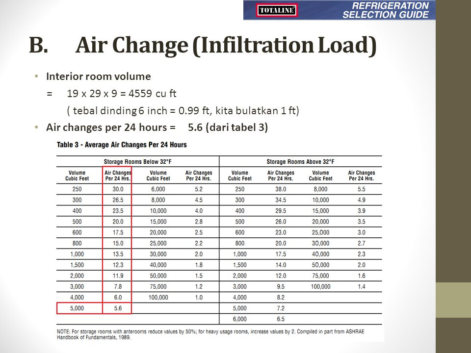 B. Air Change (Infiltration Load)