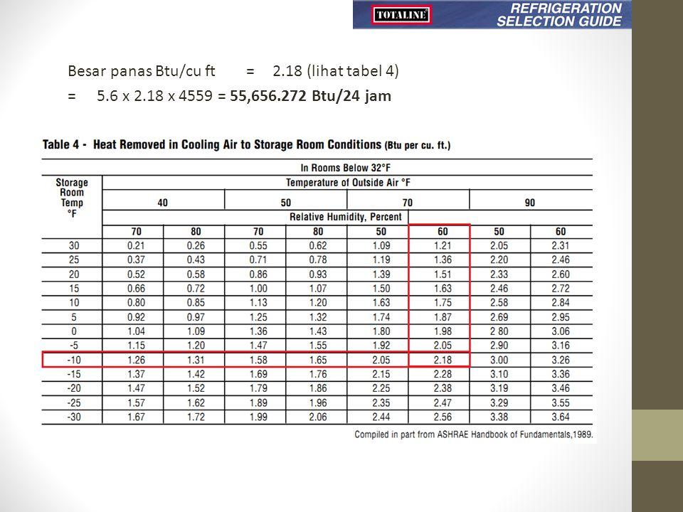 Besar panas Btu/cu ft = 2. 18 (lihat tabel 4) = 5. 6 x 2