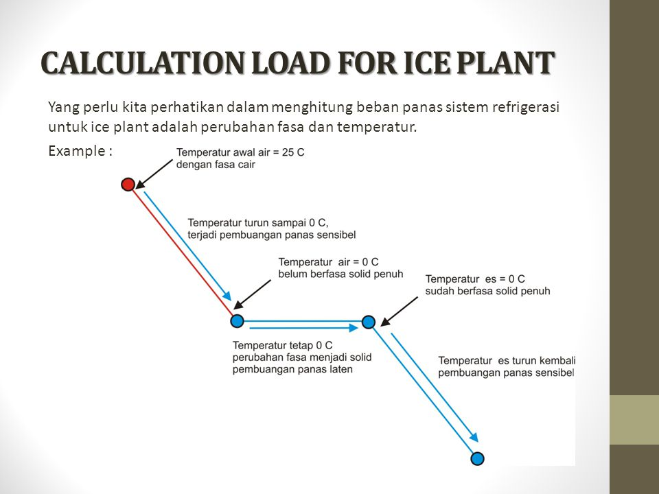 CALCULATION LOAD FOR ICE PLANT