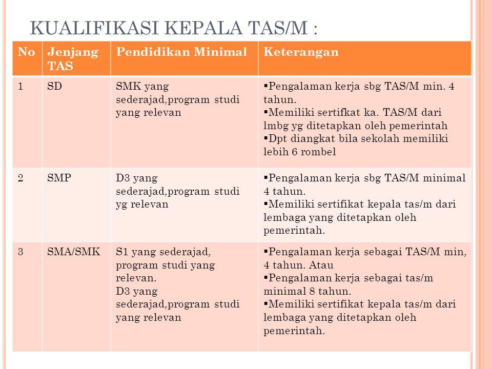 KUALIFIKASI KEPALA TAS/M :