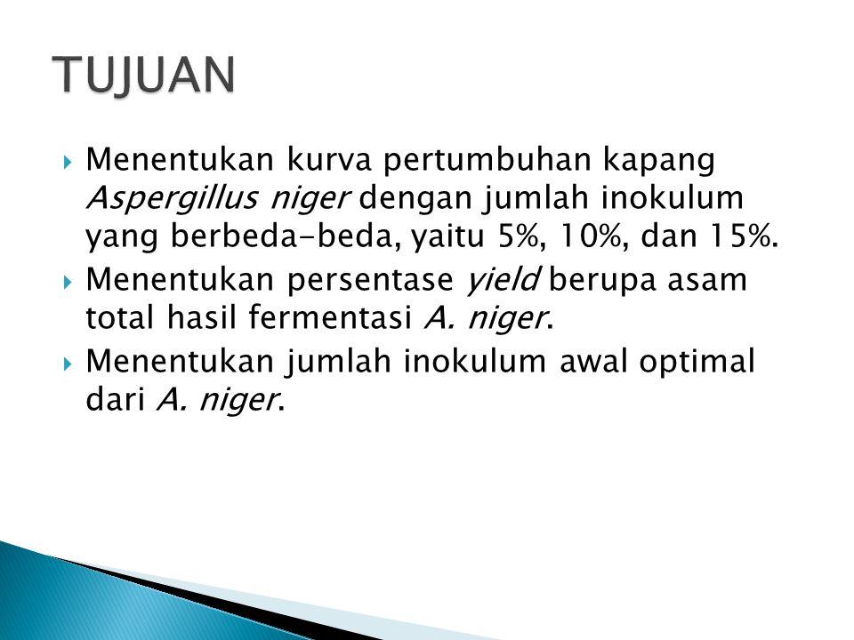 TUJUAN Menentukan kurva pertumbuhan kapang Aspergillus niger dengan jumlah inokulum yang berbeda-beda, yaitu 5%, 10%, dan 15%.