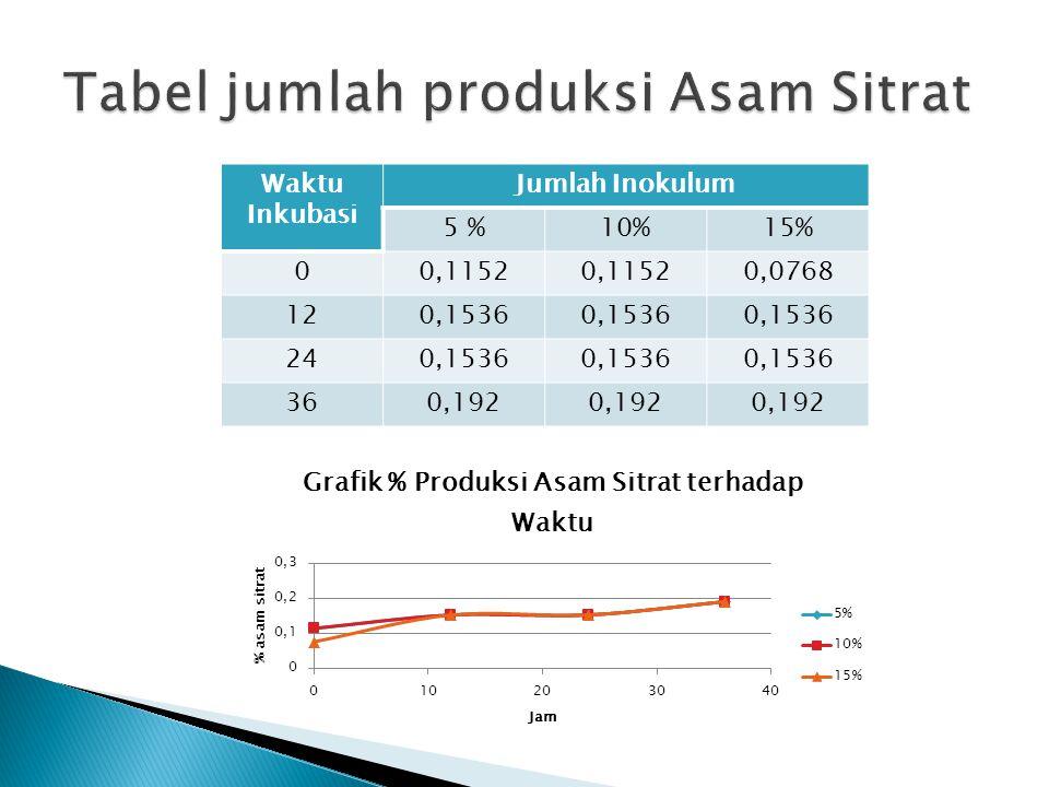 Tabel jumlah produksi Asam Sitrat
