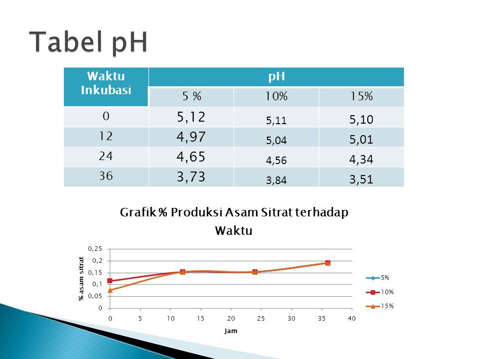 Tabel pH 5,12 5,10 4,97 5,01 4,65 4,34 3,73 3,51 Waktu Inkubasi pH 5 %