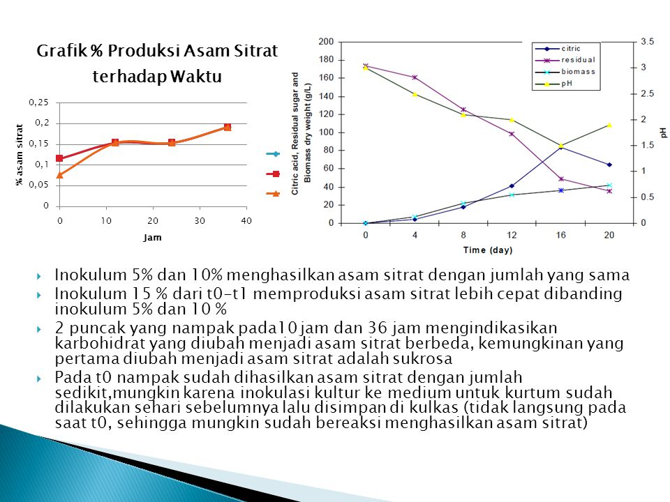 Inokulum 5% dan 10% menghasilkan asam sitrat dengan jumlah yang sama