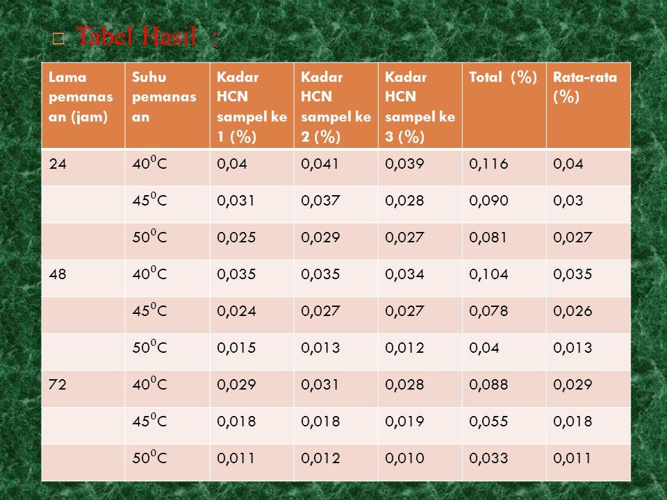 Tabel Hasil : Lama pemanasan (jam) Suhu pemanasan
