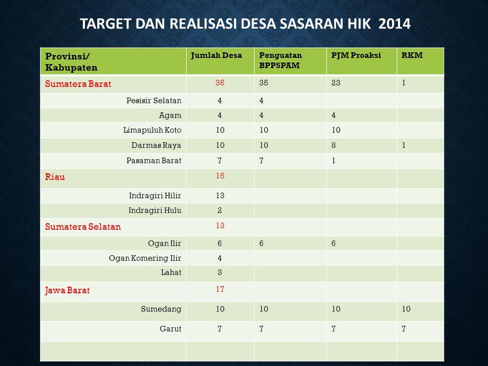 TARGET DAN REALISASI DESA SASARAN HIK 2014