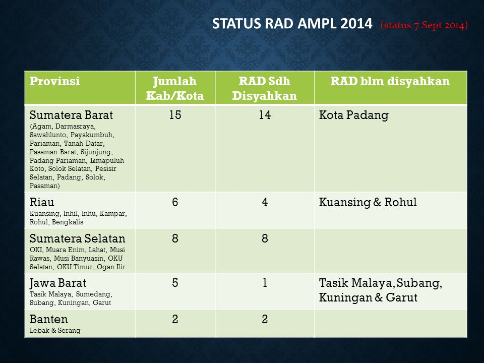 STATUS RAD AMPL 2014 (status 7 Sept 2014)