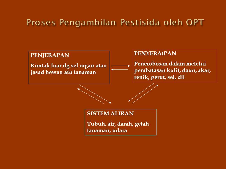 Proses Pengambilan Pestisida oleh OPT