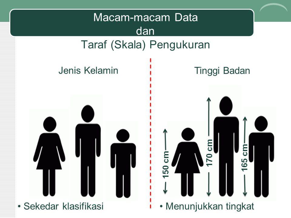 Macam-macam Data dan Taraf (Skala) Pengukuran