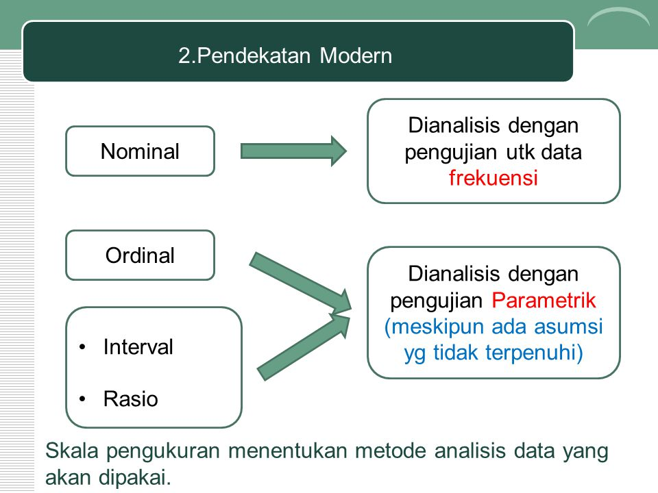 Dianalisis dengan pengujian utk data frekuensi Nominal