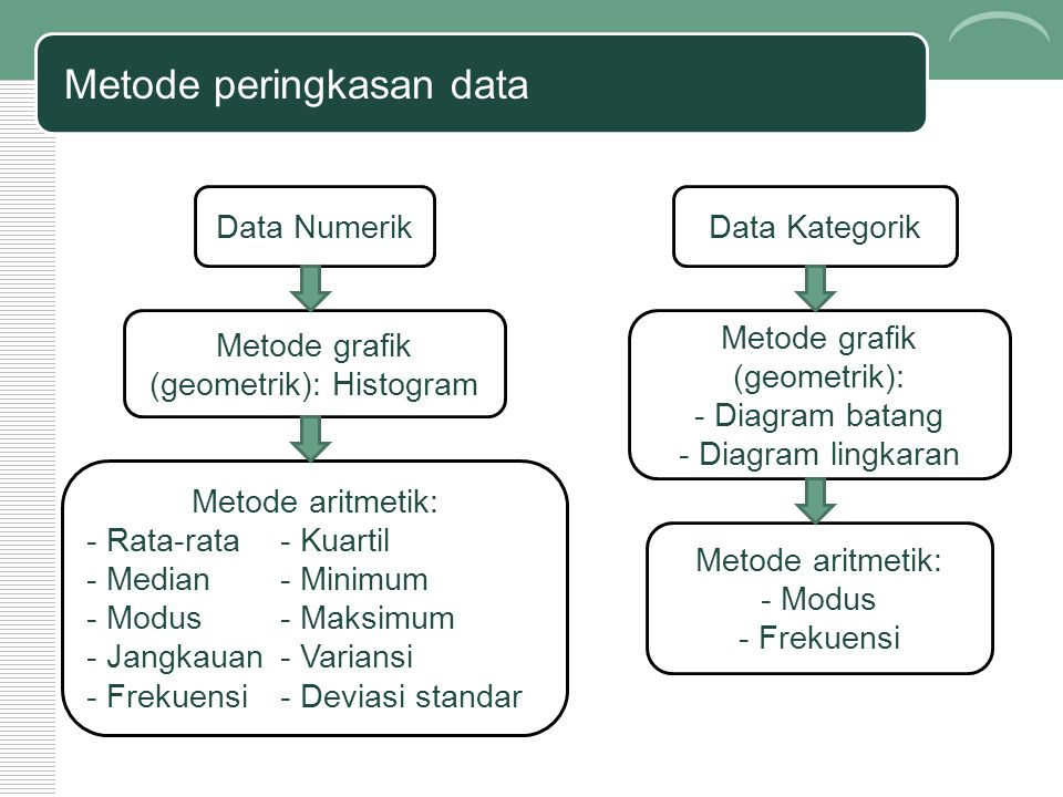 Metode peringkasan data