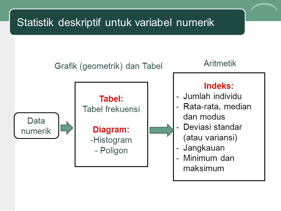 Statistik deskriptif untuk variabel numerik