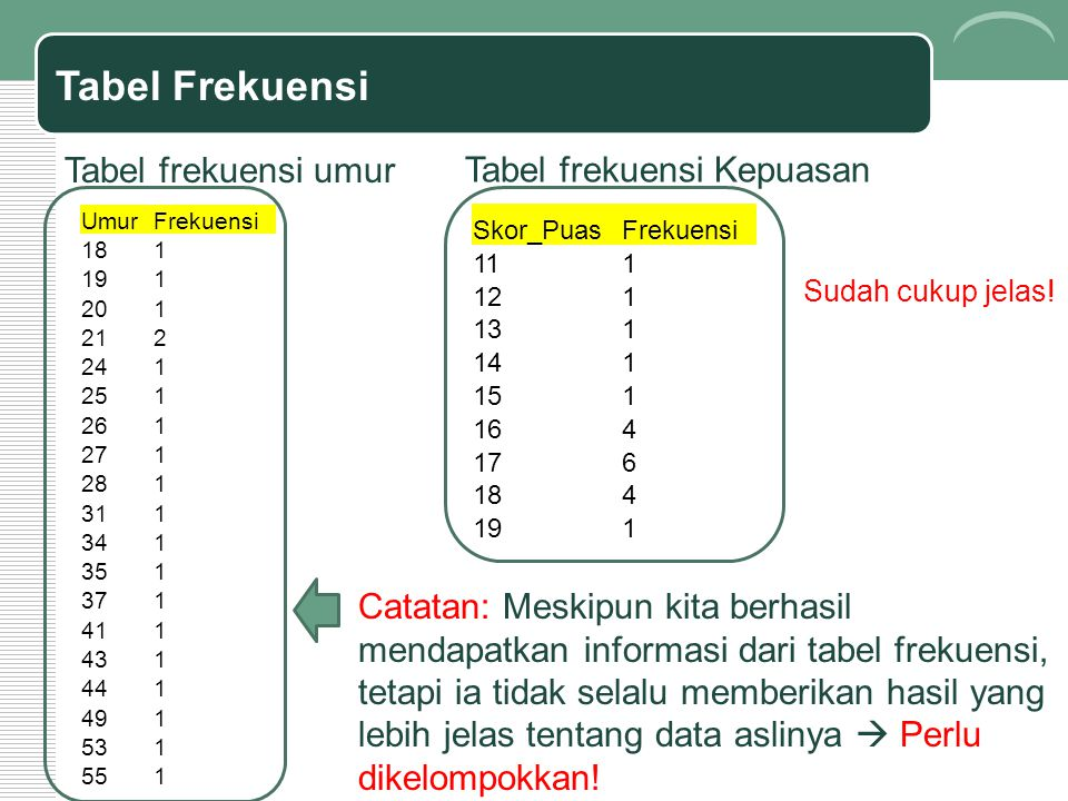 Tabel Frekuensi Tabel frekuensi umur Tabel frekuensi Kepuasan