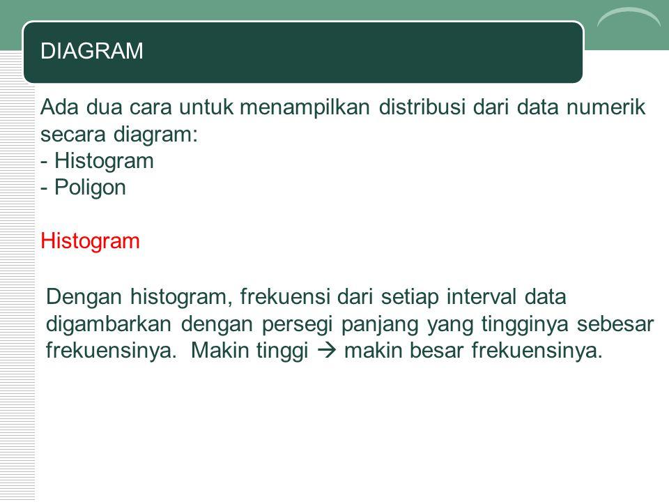 DIAGRAM Ada dua cara untuk menampilkan distribusi dari data numerik secara diagram: Histogram. Poligon.