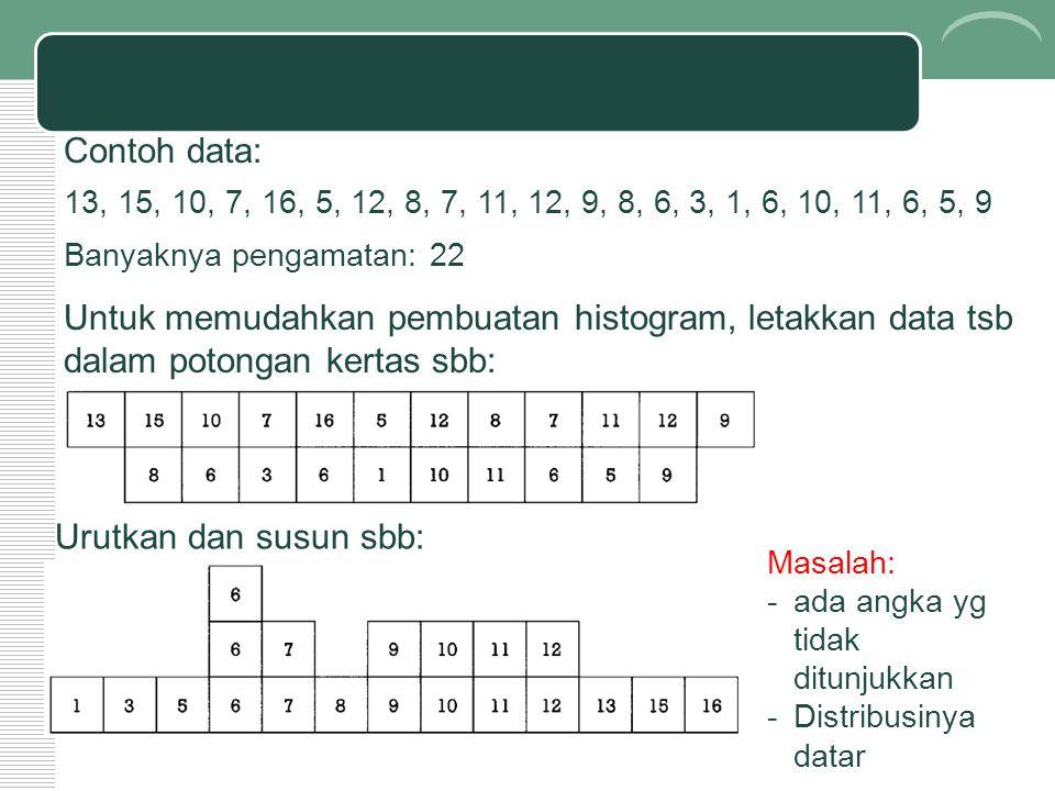 Contoh data: 13, 15, 10, 7, 16, 5, 12, 8, 7, 11, 12, 9, 8, 6, 3, 1, 6, 10, 11, 6, 5, 9. Banyaknya pengamatan: 22.