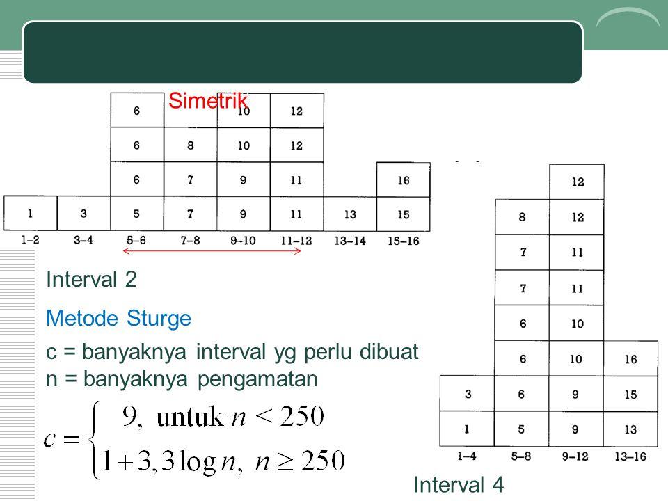 Simetrik Interval 2. Metode Sturge. c = banyaknya interval yg perlu dibuat. n = banyaknya pengamatan.