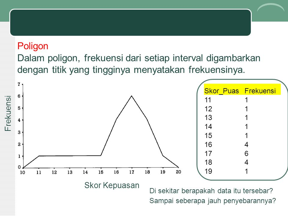 Poligon Dalam poligon, frekuensi dari setiap interval digambarkan dengan titik yang tingginya menyatakan frekuensinya.