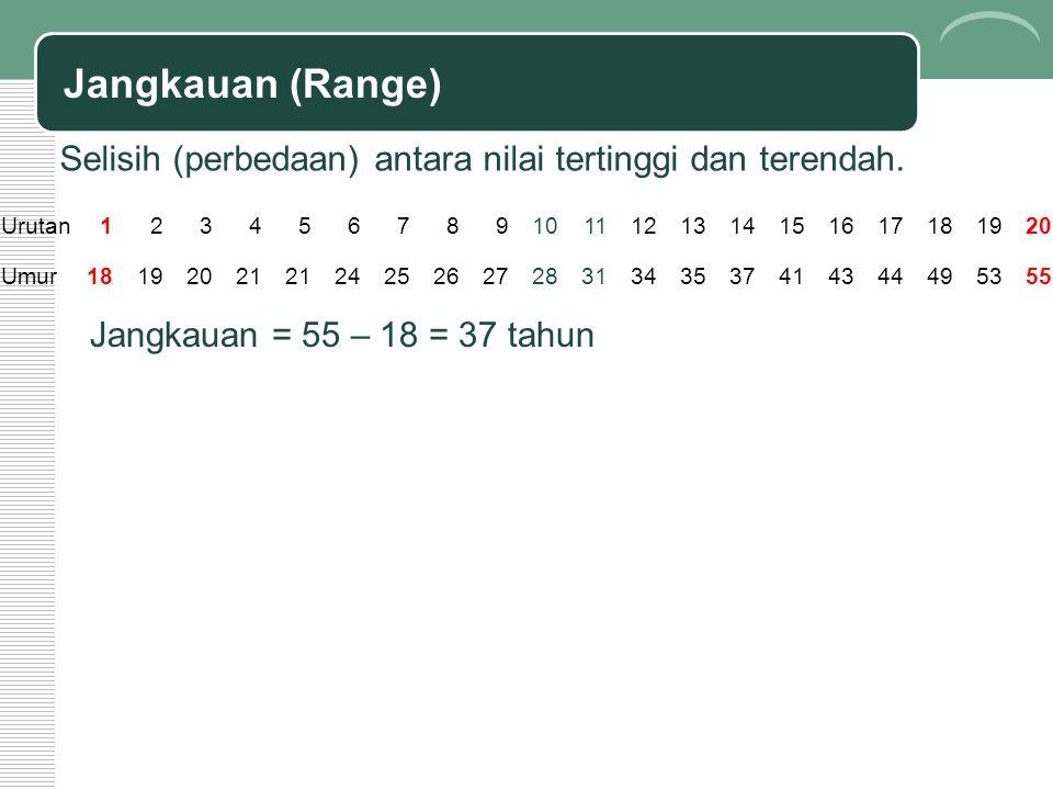 Jangkauan (Range) Selisih (perbedaan) antara nilai tertinggi dan terendah. Urutan. 1. 2. 3. 4.