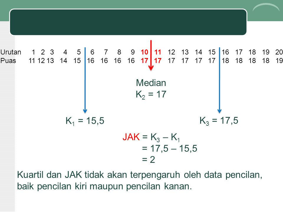 Median K2 = 17 K1 = 15,5 K3 = 17,5 JAK = K3 – K1 = 17,5 – 15,5 = 2
