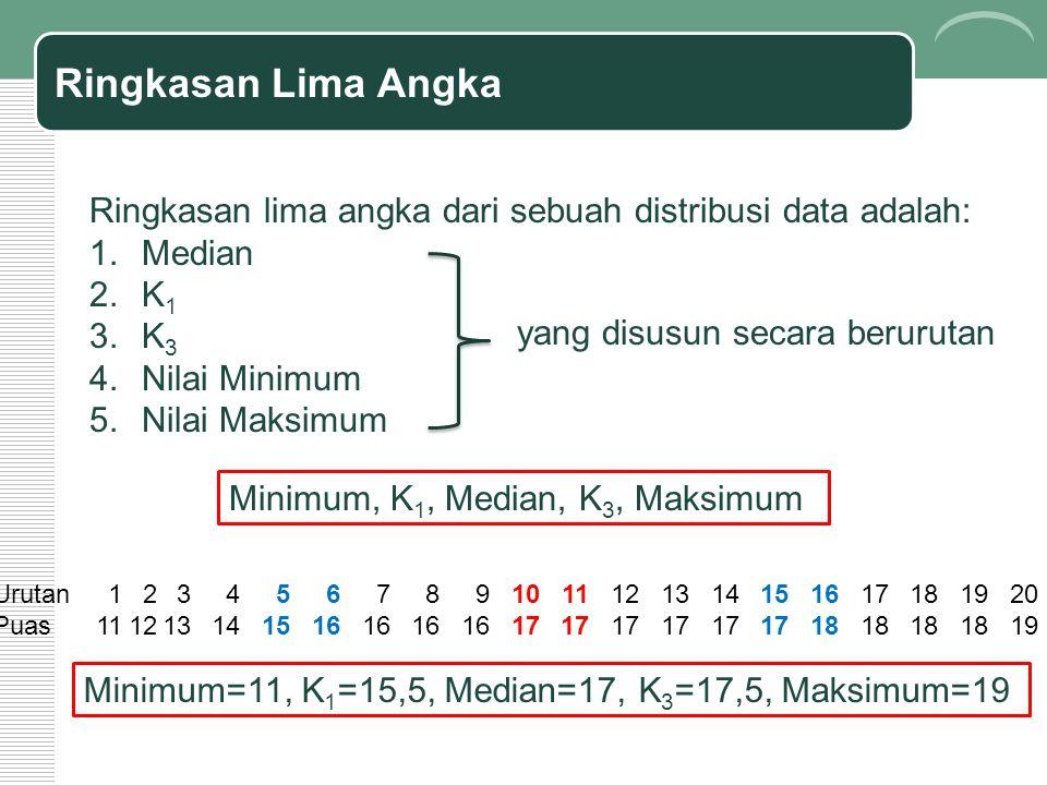Ringkasan Lima Angka Ringkasan lima angka dari sebuah distribusi data adalah: Median. K1. K3. Nilai Minimum.