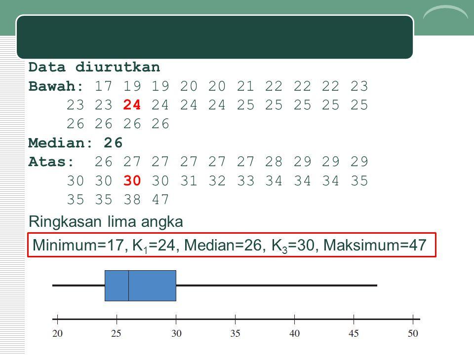 Data diurutkan Bawah: 17 19 19 20 20 21 22 22 22 23. 23 23 24 24 24 24 25 25 25 25 25. 26 26 26 26.