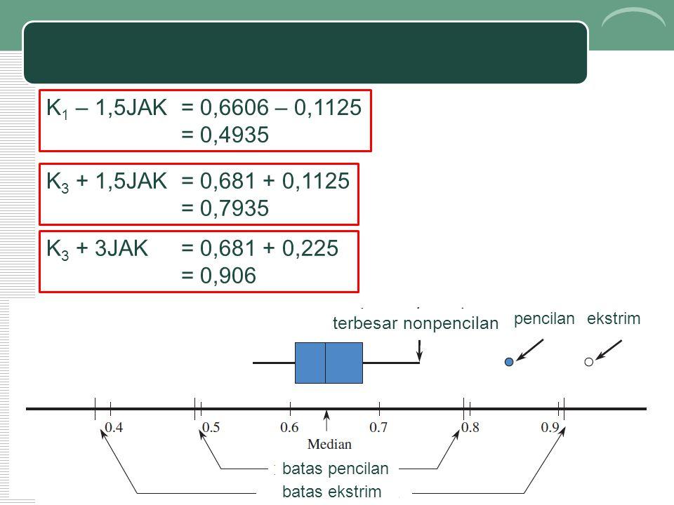 K1 – 1,5JAK = 0,6606 – 0,1125 = 0,4935. K3 + 1,5JAK = 0,681 + 0,1125. = 0,7935. K3 + 3JAK = 0,681 + 0,225.