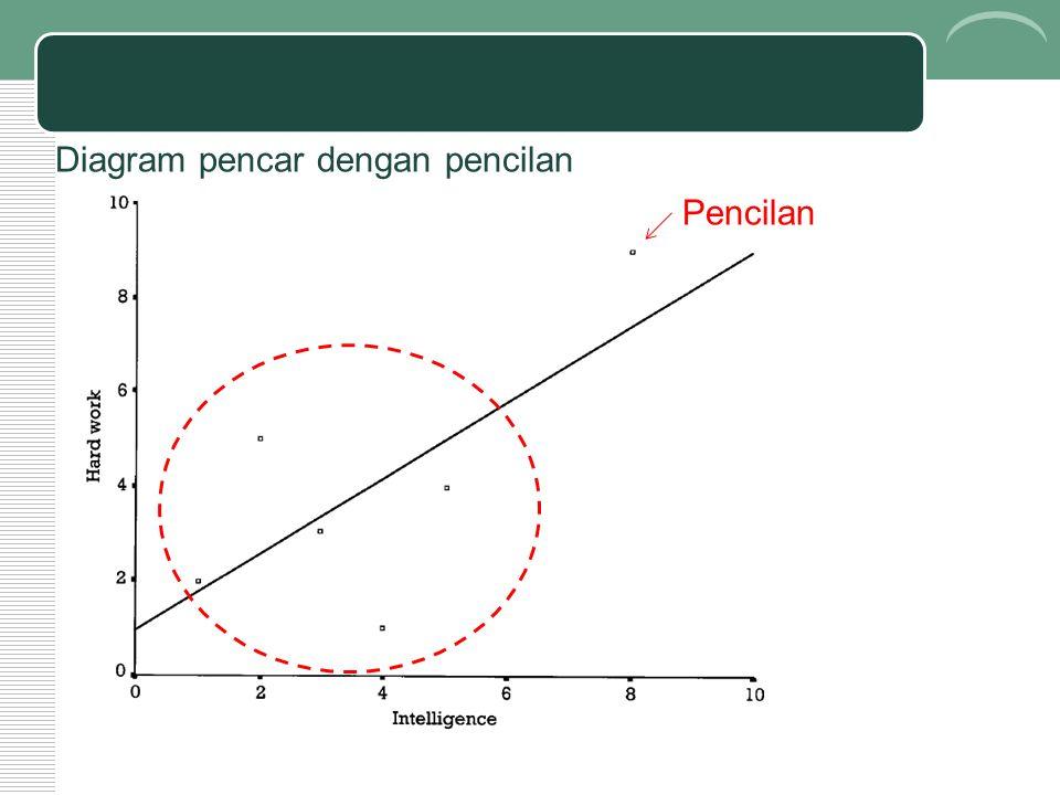 Diagram pencar dengan pencilan