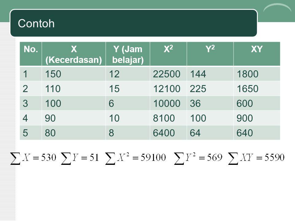 Contoh No. X (Kecerdasan) Y (Jam belajar) X2. Y2. XY. 1. 150. 12. 22500. 144. 1800. 2. 110.