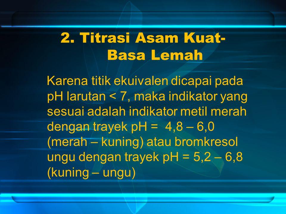 2. Titrasi Asam Kuat- Basa Lemah