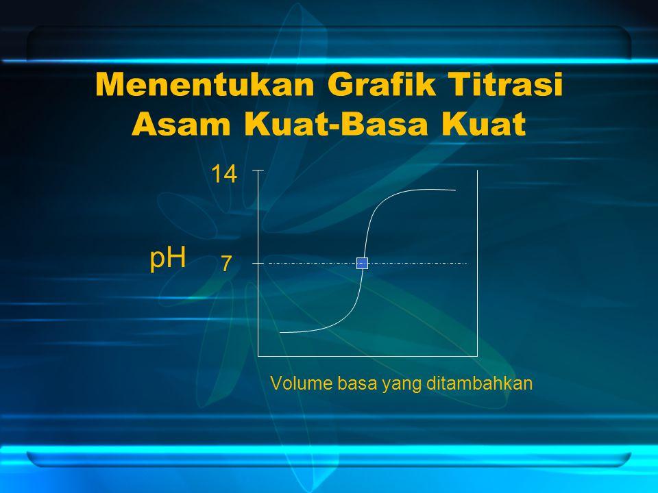 Menentukan Grafik Titrasi Asam Kuat-Basa Kuat