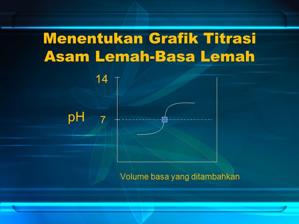 Menentukan Grafik Titrasi Asam Lemah-Basa Lemah