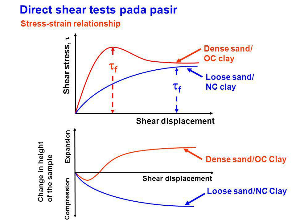 Direct shear tests pada pasir