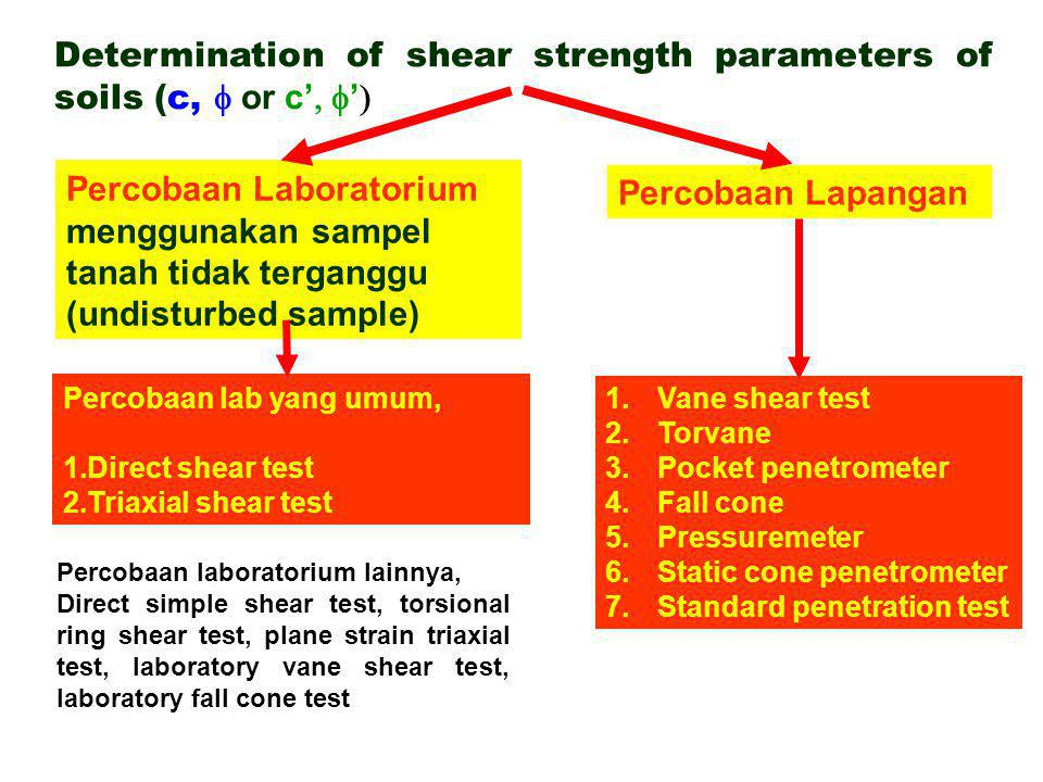Determination of shear strength parameters of soils (c, f or c', f')