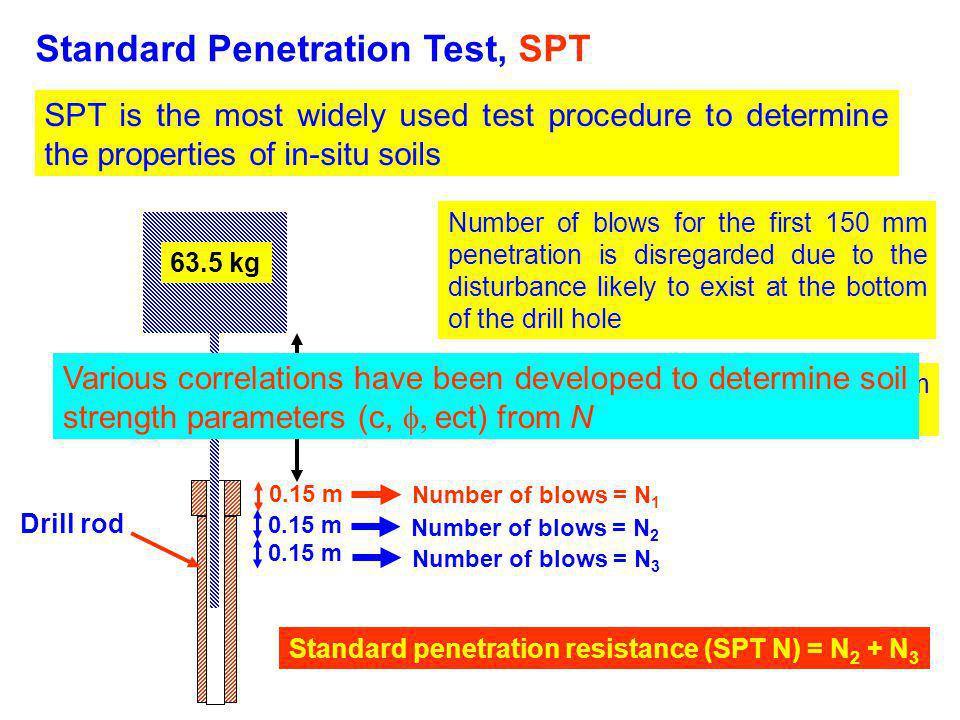 Standard Penetration Test, SPT