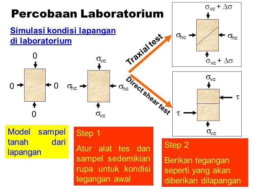 Percobaan Laboratorium