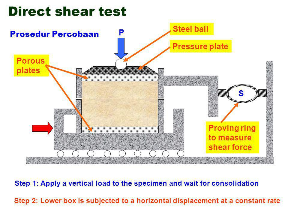 Direct shear test Steel ball P Prosedur Percobaan Pressure plate