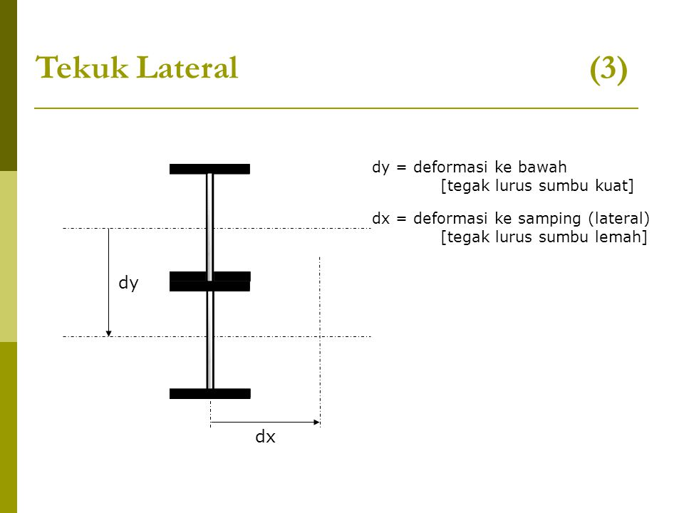 Tekuk Lateral (3) dy dx dy = deformasi ke bawah