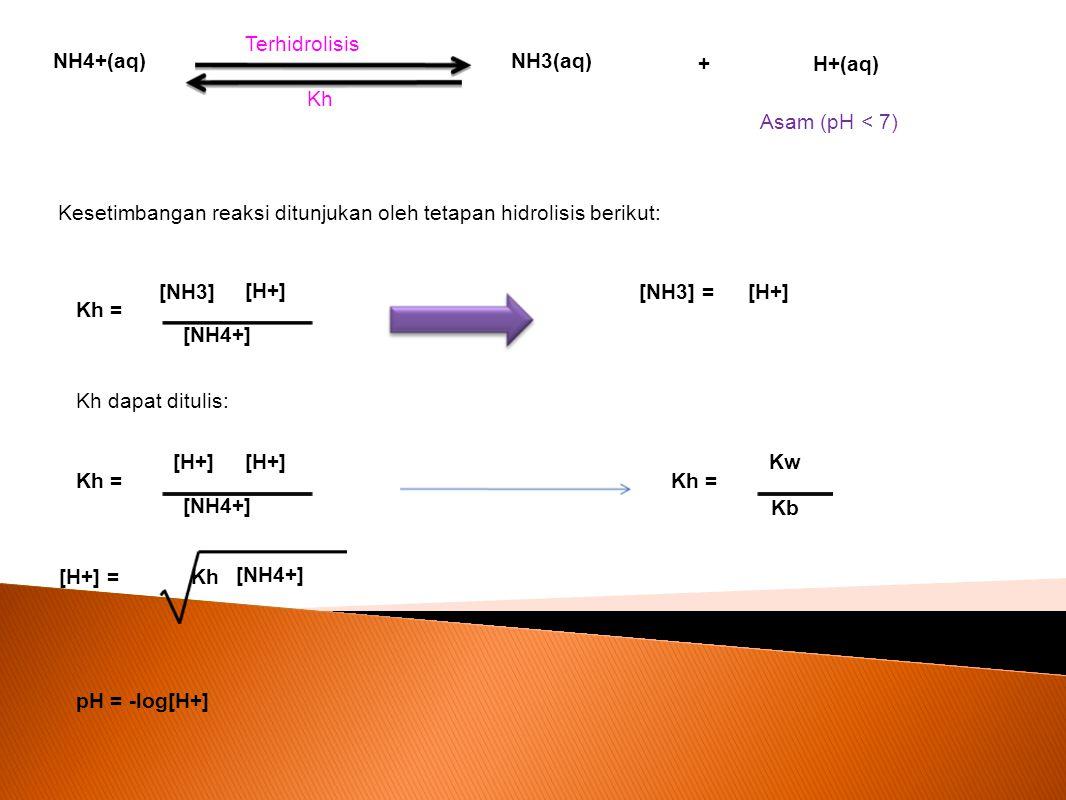 Terhidrolisis NH4+(aq) NH3(aq) + H+(aq) Kh. Asam (pH < 7) Kesetimbangan reaksi ditunjukan oleh tetapan hidrolisis berikut: