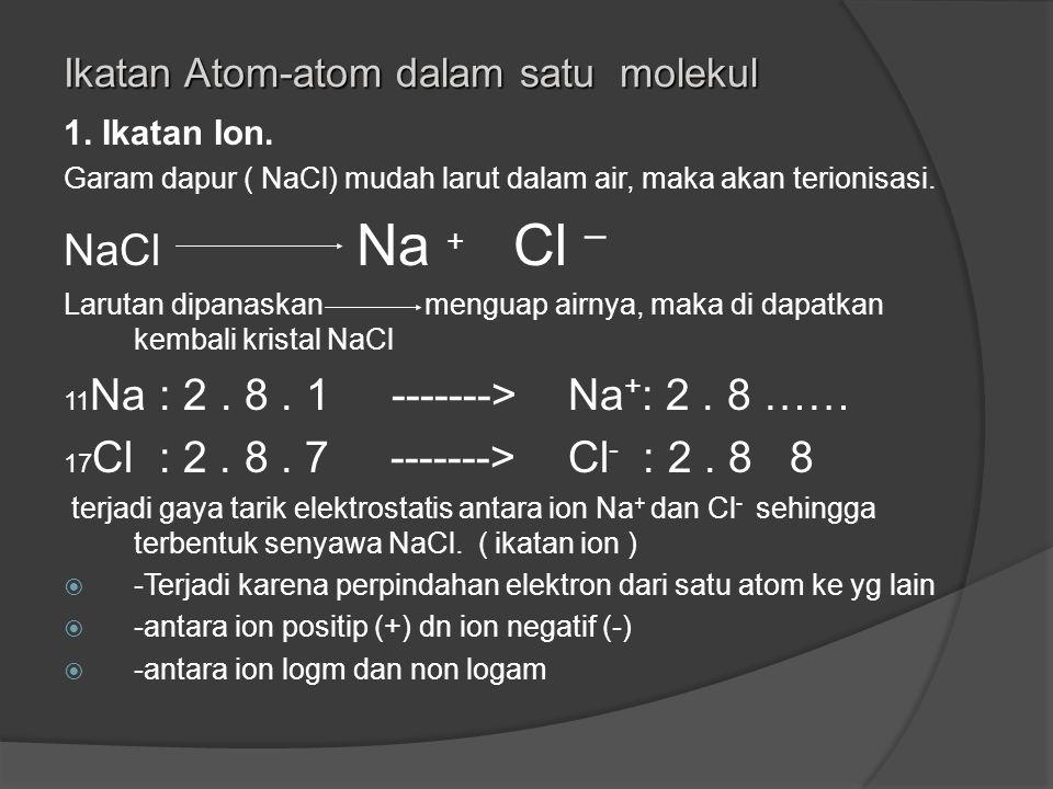 NaCl Na + Cl – Ikatan Atom-atom dalam satu molekul 1. Ikatan Ion.