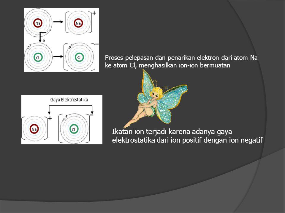 Proses pelepasan dan penarikan elektron dari atom Na ke atom Cl, menghasilkan ion-ion bermuatan