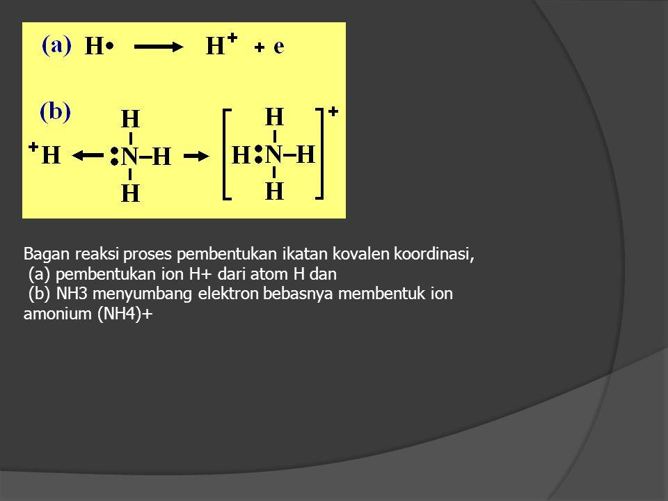 Bagan reaksi proses pembentukan ikatan kovalen koordinasi,