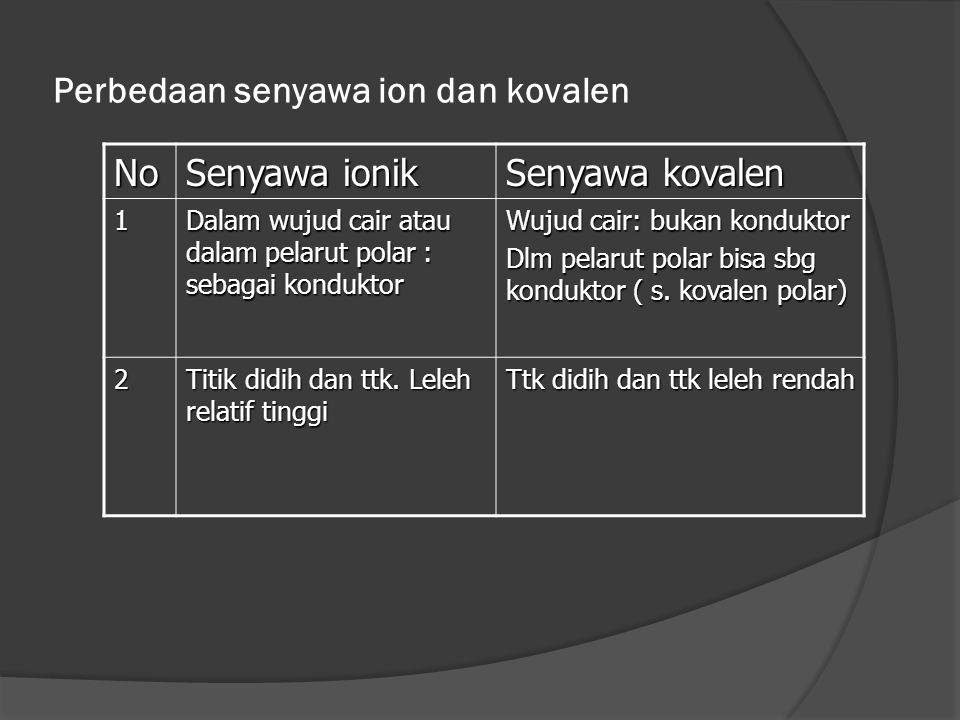 Perbedaan senyawa ion dan kovalen