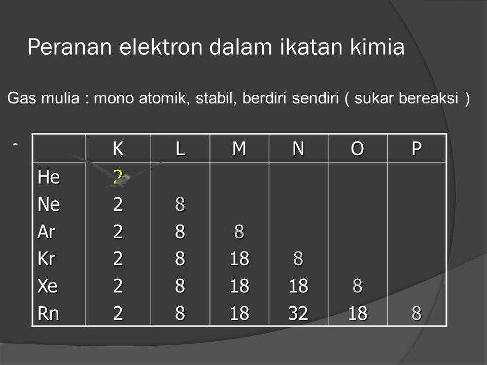 Peranan elektron dalam ikatan kimia