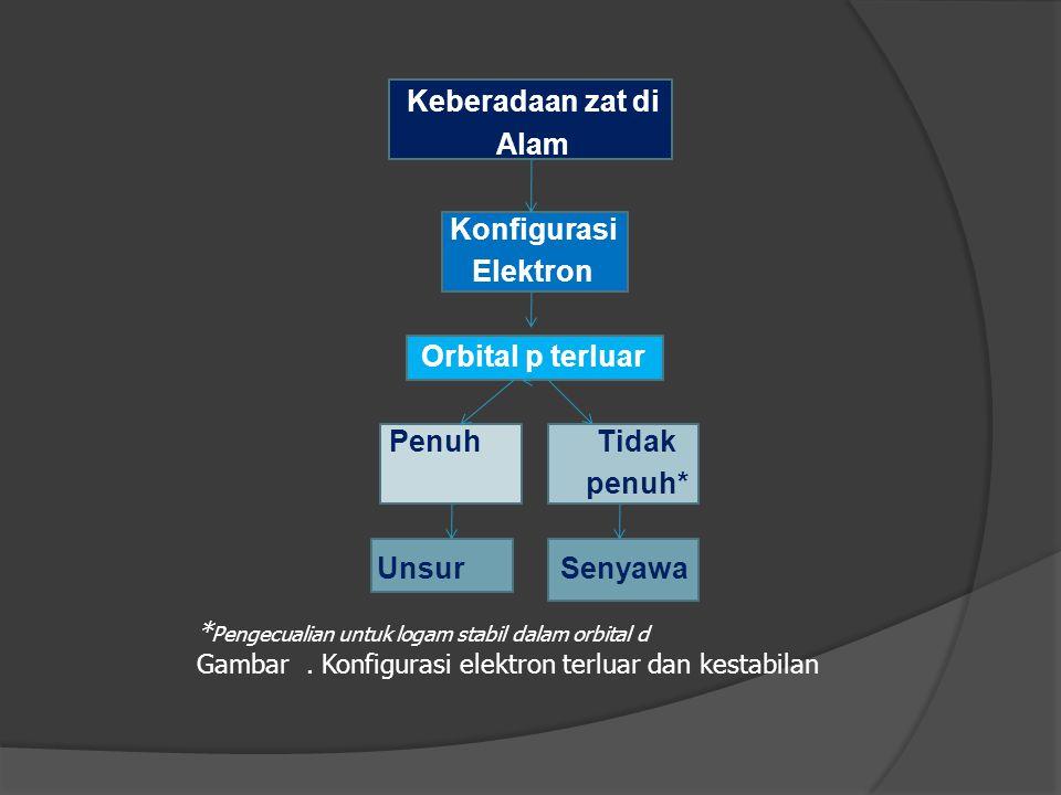 Keberadaan zat di Alam Konfigurasi Elektron Orbital p terluar