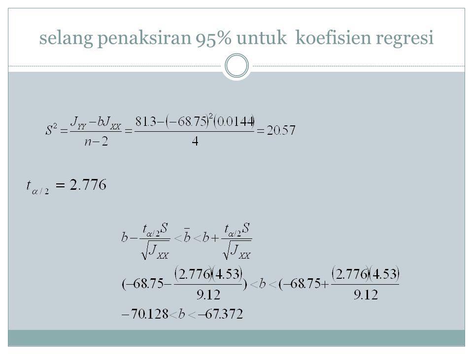 selang penaksiran 95% untuk koefisien regresi