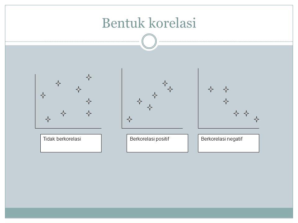 Bentuk korelasi Tidak berkorelasi Berkorelasi positif