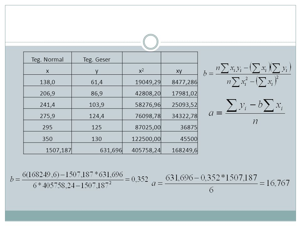 Teg. Normal Teg. Geser. x. y. x2. xy. 138,0. 61,4. 19049,29. 8477,286. 206,9. 86,9. 42808,20.