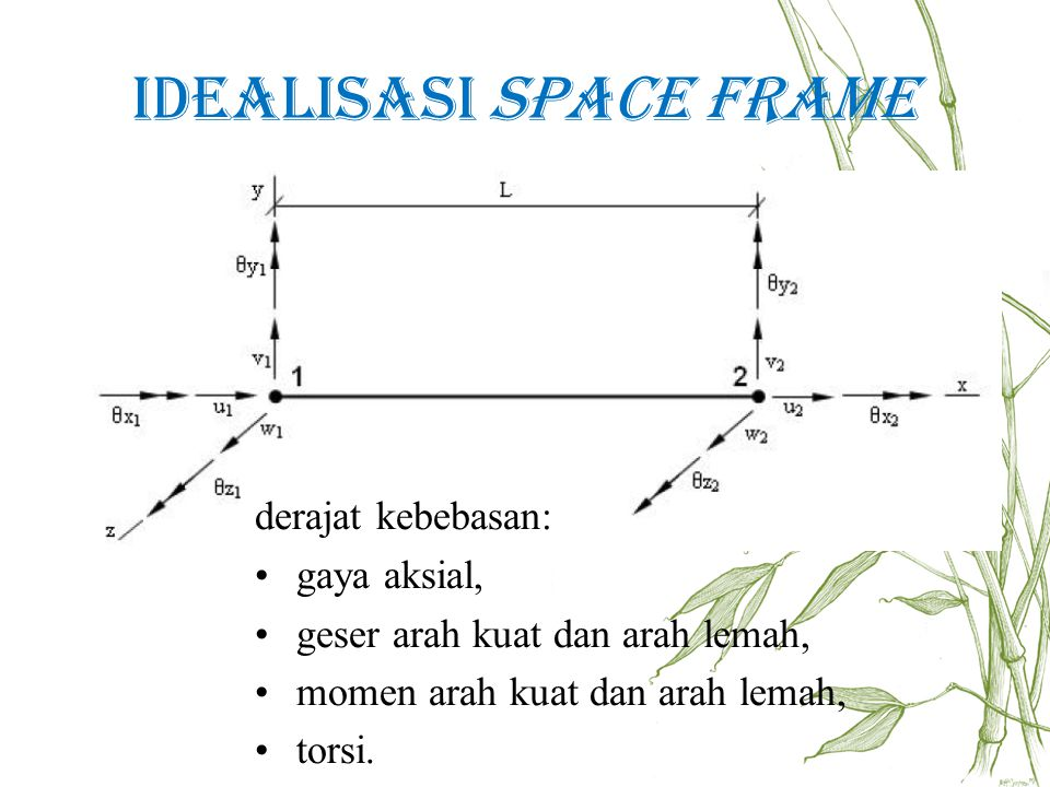 Idealisasi Space Frame