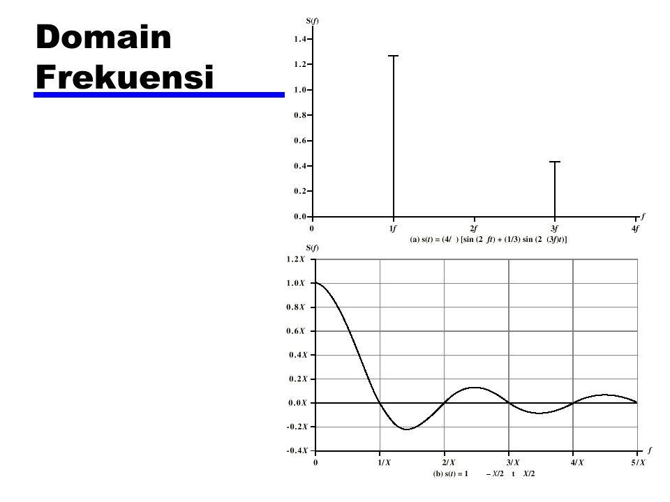 Domain Frekuensi